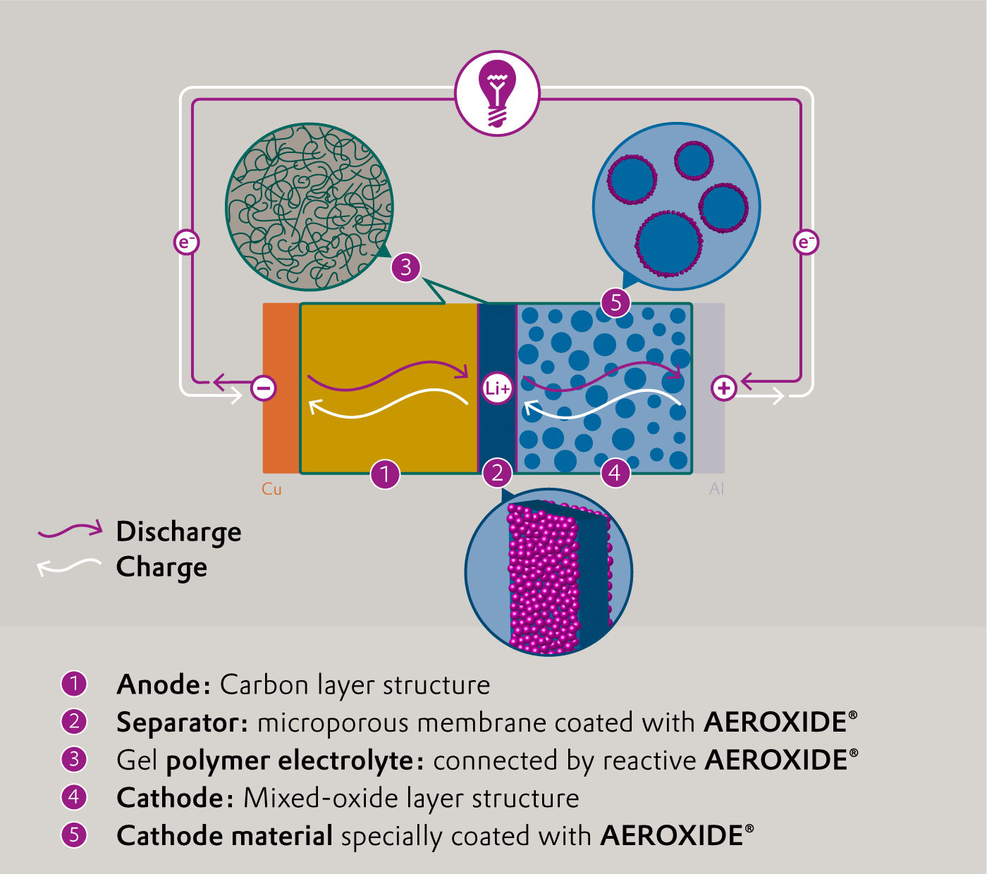 Circuit of a lithium-ion battery whose cathode and separator are coated with AEROXIDE®